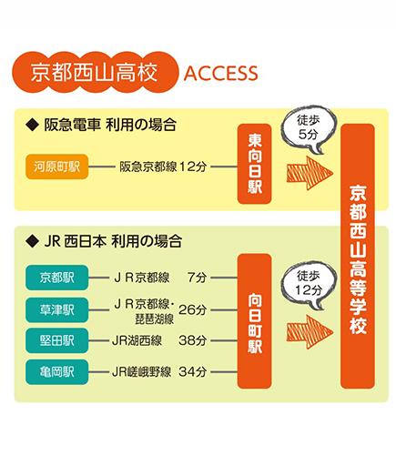 京都西山高校へのアクセス