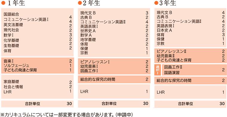 ミコリエ保育コース カリキュラム
